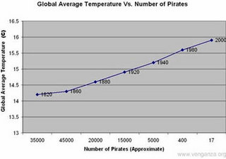 Diminishing Numbers of Pirates